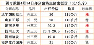 猪易通APP4月14日部分企业猪价信息
