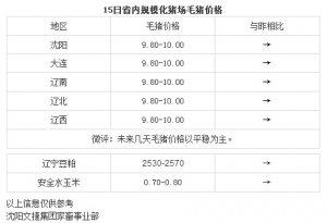 【文捷集团】4月15日辽宁省内猪评:未来几天毛猪价格以平稳为主