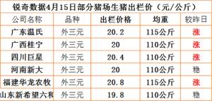 猪易通APP4月15日部分企业猪价信息