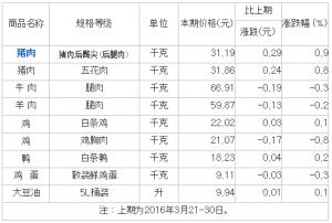 新华网:4月上旬猪肉价格继续上涨