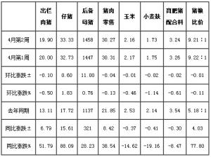 2016年4月第2周四川生猪监测:肥猪价高位调整 仔猪价不断追高