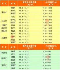 广州日锋- 2016年4月16日行情信息