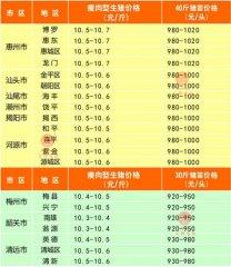 广州日锋- 2016年4月17日行情信息