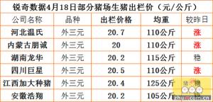猪易通APP4月18日部分企业猪价信息