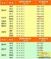 广州日锋- 2016年4月18日行情信息