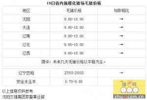 【文捷集团】4月19日辽宁省内猪评:未来几天毛猪价格以平稳为主