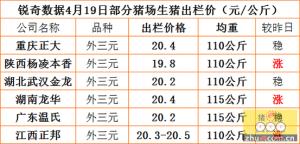 猪易通APP4月19日部分企业猪价信息