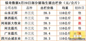 猪易通APP4月20日部分企业猪价信息