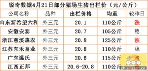 猪易通APP4月21日部分企业猪价信息