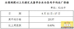 全国规模以上生猪定点屠宰企业白条肉平均出厂价格(4月11日�C17日)