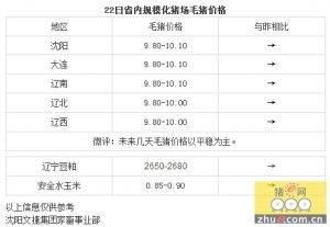 【文捷集团】4月22日辽宁省内猪评:未来几天毛猪价格以平稳为主
