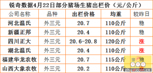 猪易通APP4月22日部分企业猪价信息