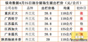 猪易通APP4月25日部分企业猪价信息