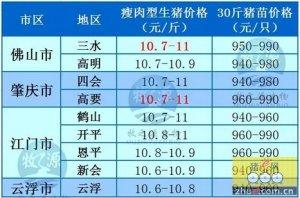 牧之源--广东4月25日猪讯