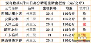 猪易通APP4月26日部分企业猪价信息