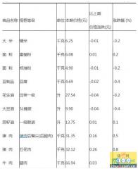 统计局:4月中旬猪肉价格稳定 大白菜暴跌近20%