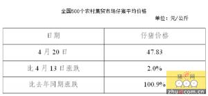 全国500个农村集贸市场仔猪平均价格(2016年4月20日)