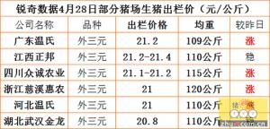 猪易通APP4月28日部分企业猪价信息