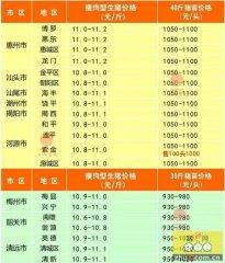广州日锋- 2016年4月28日行情信息