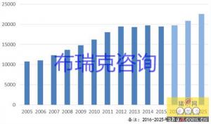 未来10年饲料工业发展趋势