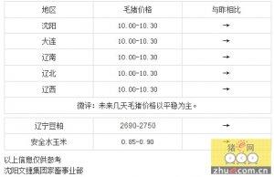 【文捷集团】29日辽宁省猪评:未来几天毛猪价格以平稳为主