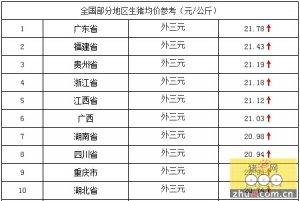4月29日猪价行情:今日生猪价格涨势较昨日放缓,整体主稳!