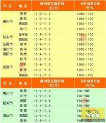 广州日锋- 2016年4月29日行情信息