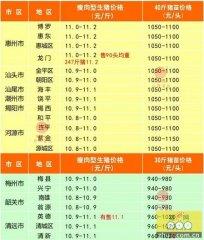 广州日锋- 2016年4月30日行情信息