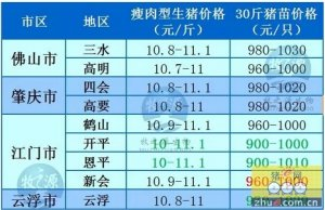 牧之源--广东5月2日猪讯