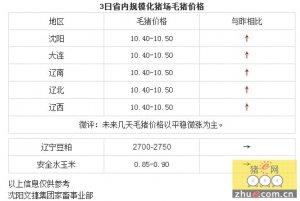 【文捷集团】3日辽宁省猪评:未来几天毛猪价格以平稳微涨为主