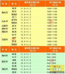 广州日锋- 2016年5月3日行情信息