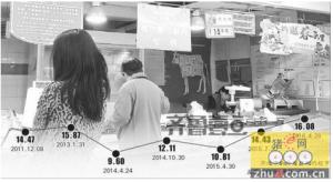 五一假期山东济南人吃五年最贵猪肉!本月中下旬或能降价