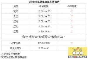 【文捷集团】4日辽宁省猪评:未来几天毛猪价格以平稳微涨为主