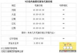 【文捷集团】9日辽宁省猪评:未来几天毛猪价格以平稳为主