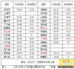 猪价已连跌3天 都是北京投放储备肉惹的祸?