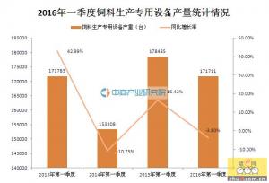 2016年一季度中国饲料