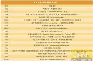 育种老专家彭中镇谈中国种猪自主育种