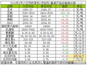 2016年6月17日玉米、豆粕等饲料价格大汇总!