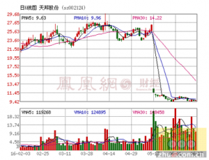 天邦股份:全资子公司拟设14家子公司 加