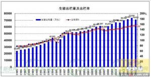 张广安解读猪业30年巨变,出栏量增长3倍