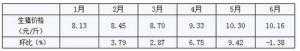 山东滨州生猪价格连续四周下跌