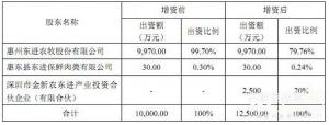 金新农拟收购福建一春60%股权和赣州东进20%股权