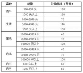 2016年天津畜牧养殖业补贴政策