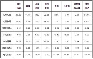 8月第2周四川生猪监测:肥猪价格终止跌 消费低迷抑涨幅