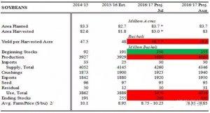 USDA 8月大豆供需报告解读