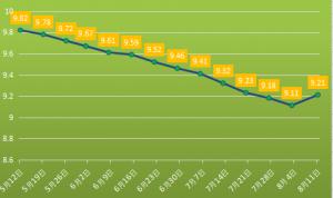 玉米不收储,9-10月份生猪市场风险较大