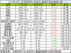 2016年9月12日饲料原料价格涨跌汇总
