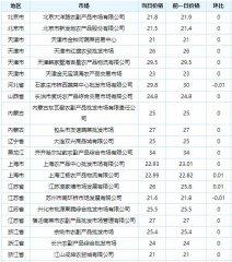 2016-09-13白条猪批发价格行情
