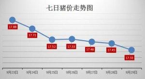 """猪肉消费低迷 """"国庆""""提量有限 猪价跌破"""