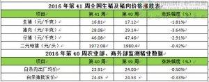 CFT第41周周评:猪价持续下调 外三元均价跌破17